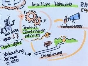 Intuitives Netzwerk